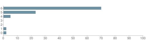 Chart?cht=bhs&chs=500x140&chbh=10&chco=6f92a3&chxt=x,y&chd=t:70,23,5,0,0,2,2&chm=t+70%,333333,0,0,10|t+23%,333333,0,1,10|t+5%,333333,0,2,10|t+0%,333333,0,3,10|t+0%,333333,0,4,10|t+2%,333333,0,5,10|t+2%,333333,0,6,10&chxl=1:|other|indian|hawaiian|asian|hispanic|black|white